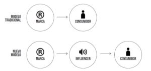Modelo tradicional y modelo de agencia de influencers