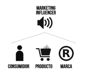 Pilares del influencer marketing