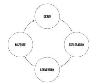 Grafico con fases del proceso de compra: deseo, exploración, conversión y disfrute