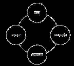 Proceso de compra del consumidor en 4 pasos: deseo, exploración, conversión y disfrute